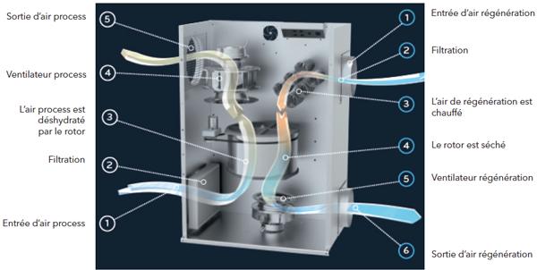 Module de pr refroidissement pour d shydrateur adsorption c35 c35d prr teddington g nie - Schema electrique chambre froide ...