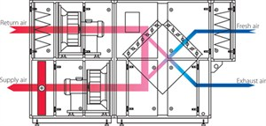 centrale de traitement d 39 air double flux dantherm danx xks teddington g nie climatique. Black Bedroom Furniture Sets. Home Design Ideas
